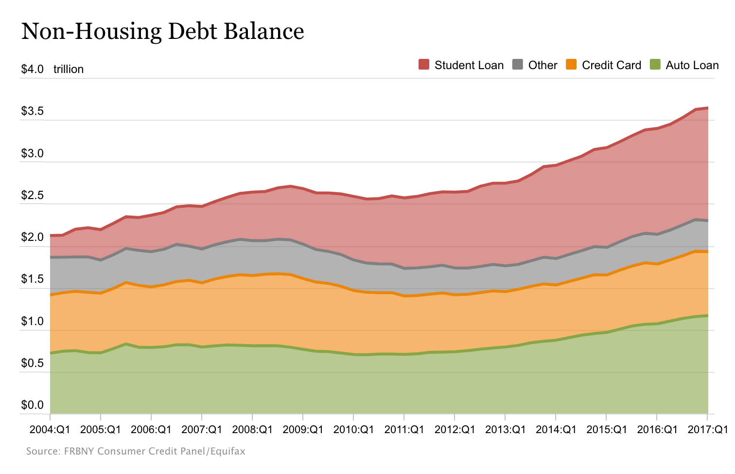 non housing debt balance credit card debt